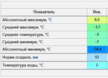 Хельсинки-значения климата для сравнения