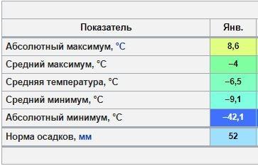Москва- значения климата для сравнения, отопление теплым полом