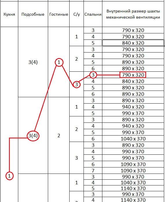 Размеры Шахты вентиляции