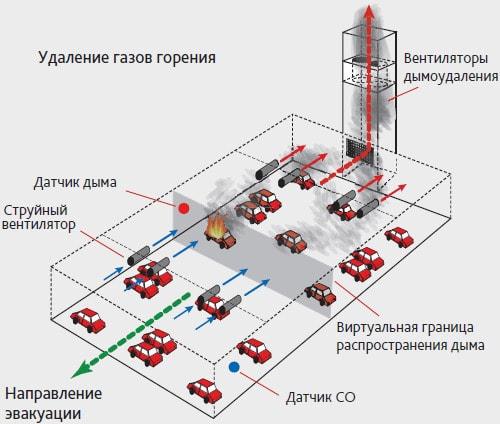 Система дымоудаления на паркинге