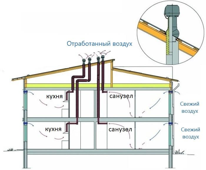 Нужна ли вентиляция в частном доме?