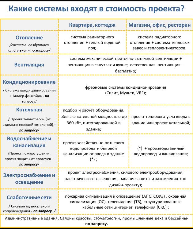 Инженерные системы, входящие в стоимость проекта