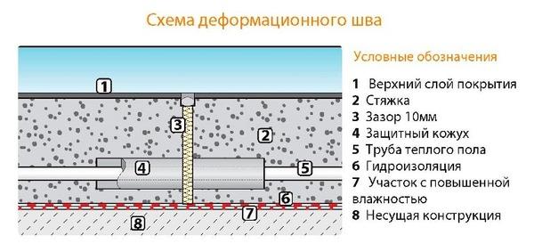 Схема деформационного шва