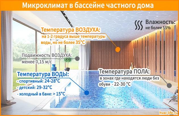 Микроклимат в бассейне
