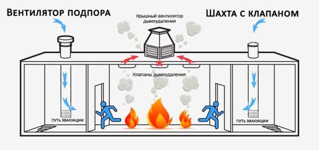 Виды приточной противодымной вентиляции