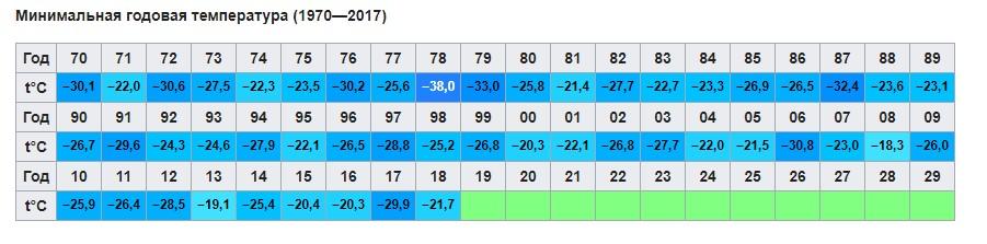 Минимальная среднегодовая температура в Москве