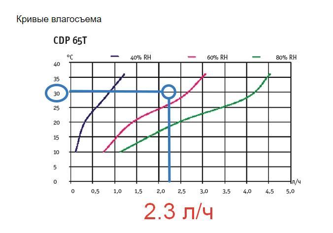 График производительности осушителя воздуха для бассейна