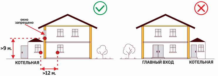 Правила расположения котельной в частном доме