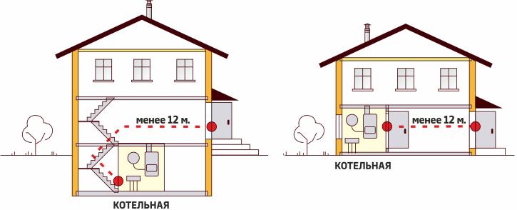 Правила размещения дверей в котельной в частном доме
