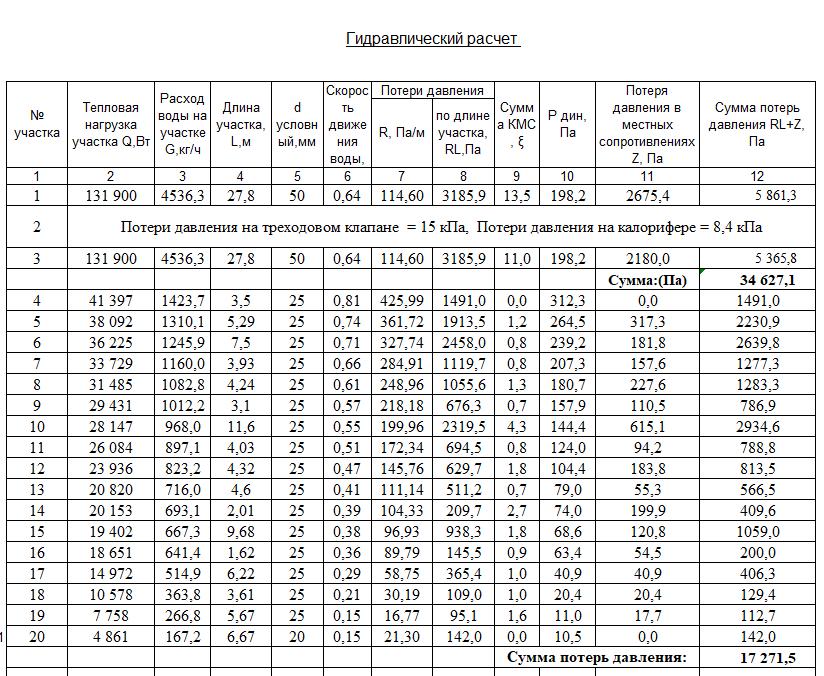 Гидравлический расчет трубопроводов пример