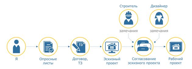 Схема работы инженера-проектировщика с Заказчиками