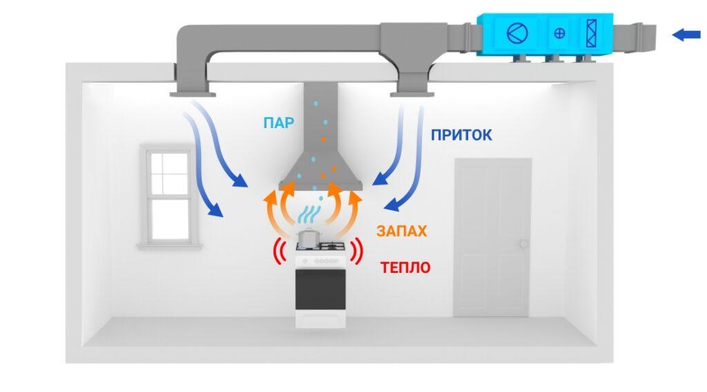 Приточно-вытяжная система вентиляции кухни ресторана схема