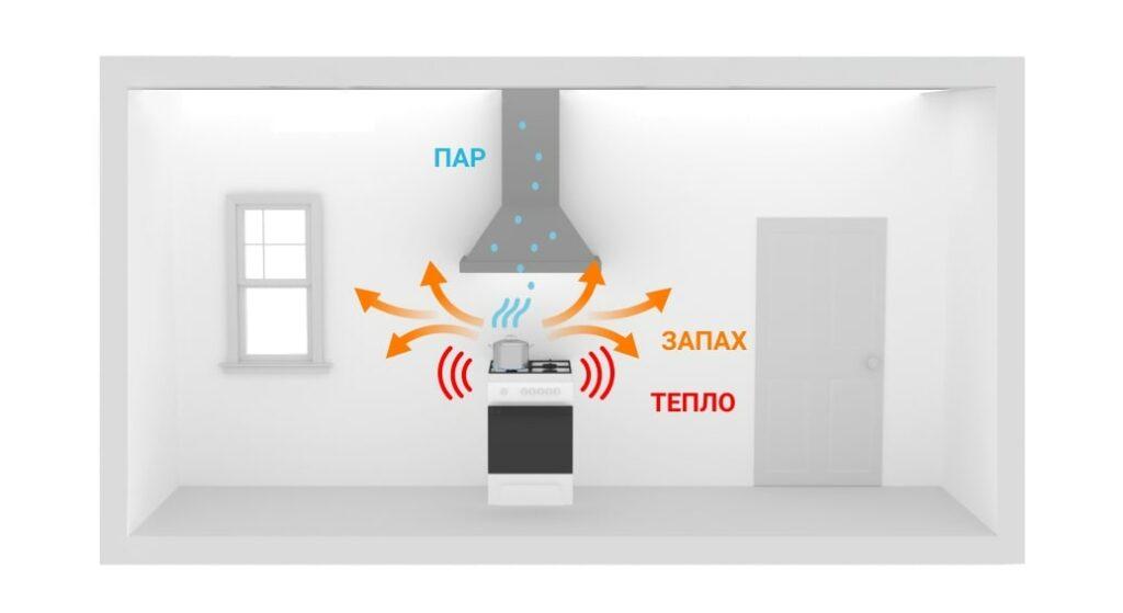 Вытяжка кухни без приточной системы вентиляции схема